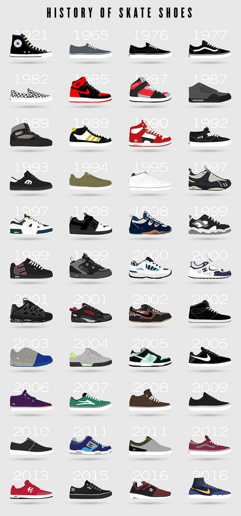 A History of Skate Shoes from Simple Footwear UK